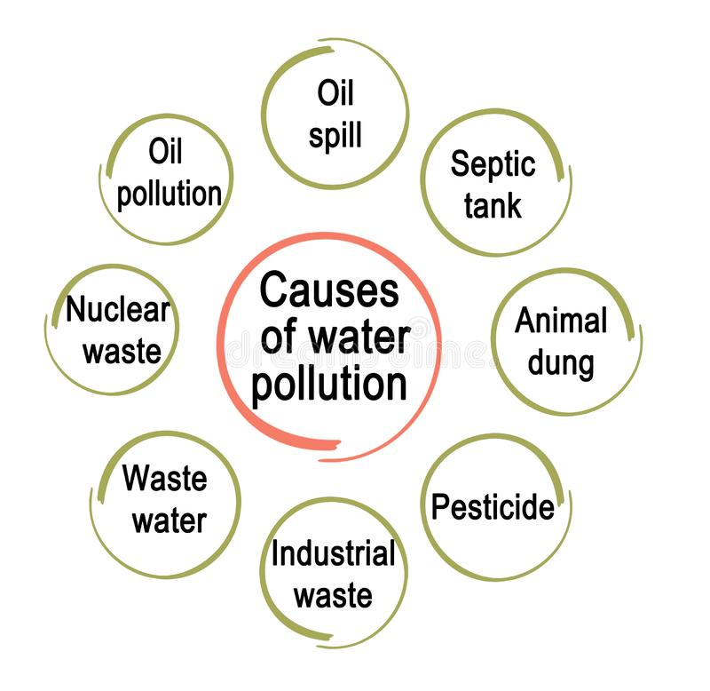 Free Causes Of Water Pollution Stock Photography - 166785592
