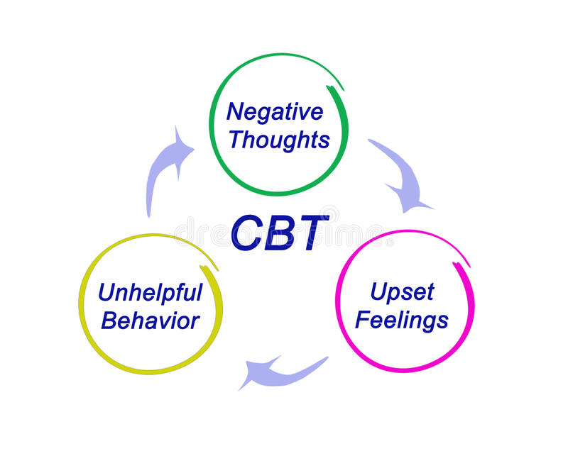 CBT Diagram royalty free illustration