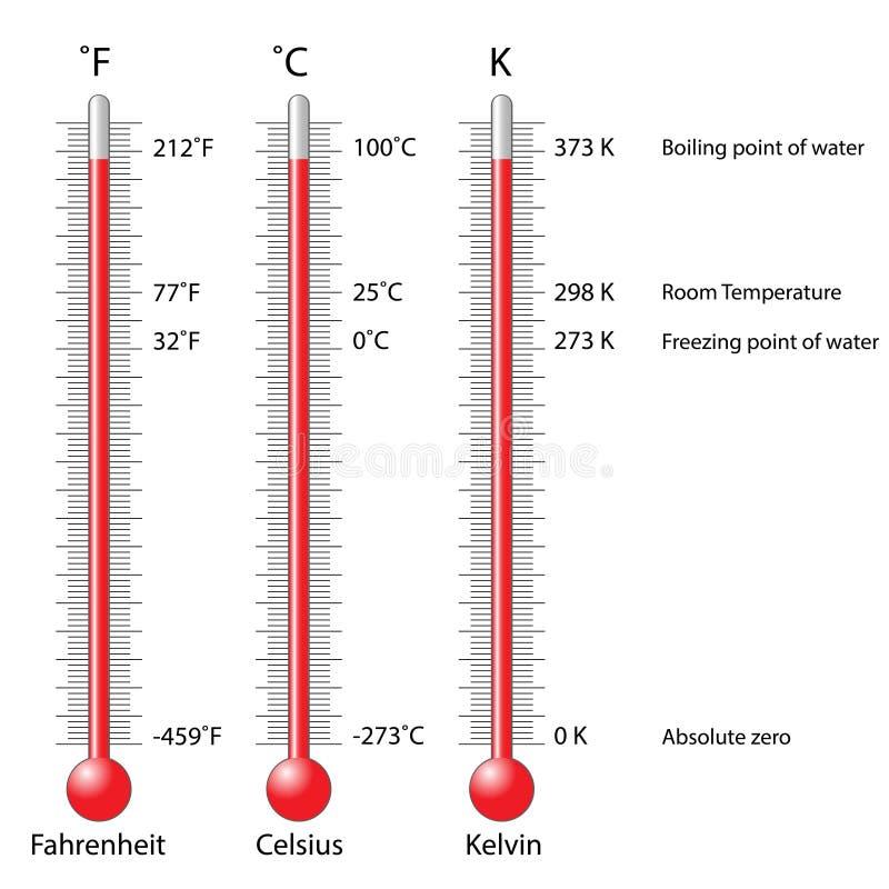 Celsius, Fahrenheit i kelvinu termometry, royalty ilustracja