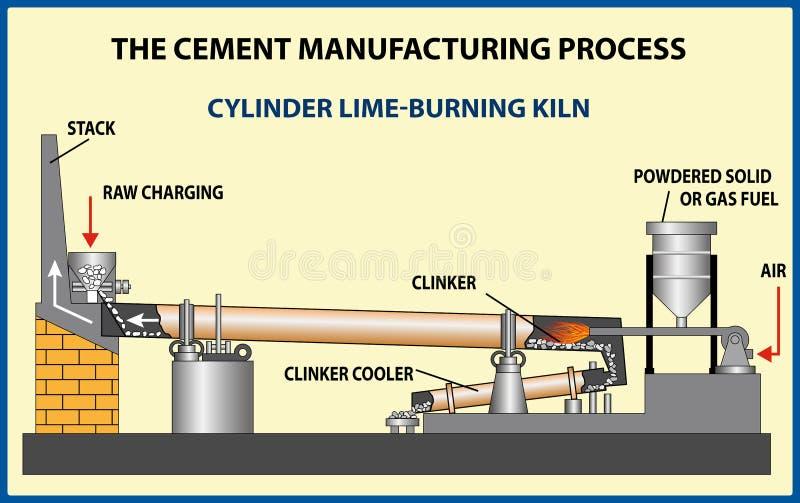 Cement Manufacturing Process vektor illustrationer