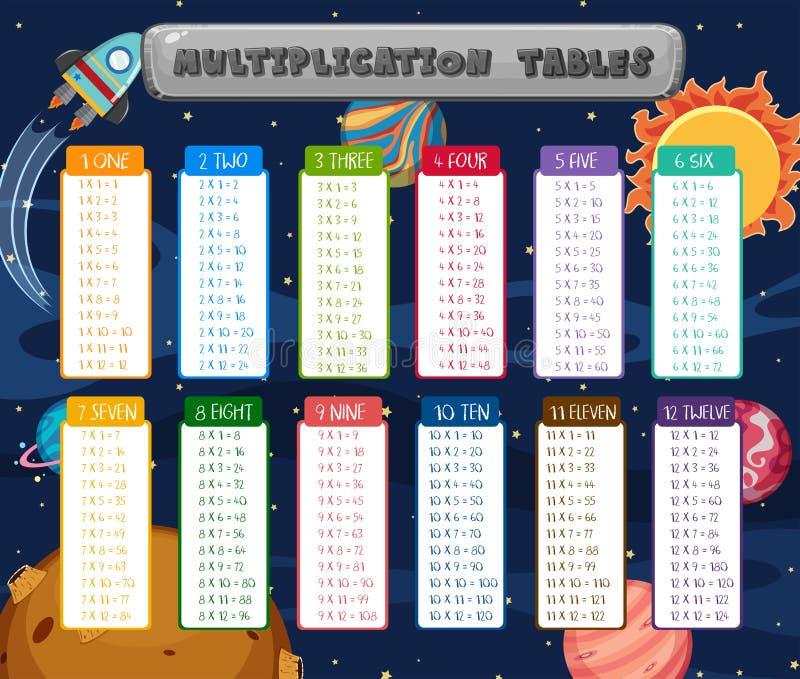 Cena do espaço das tabelas de multiplicação da matemática ilustração stock