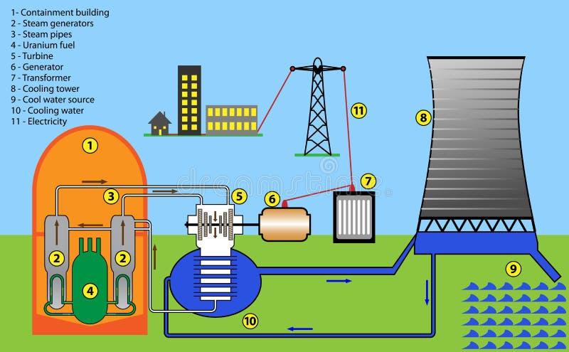 Central nuclear ilustración del vector
