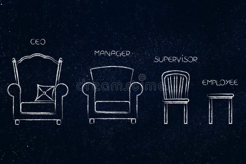 CEO a la jerarquía de los empleados representada por las sillas del trono a ilustración del vector
