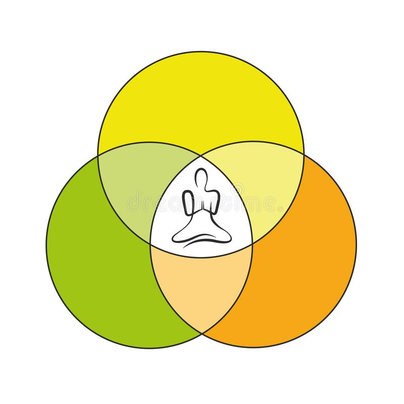 Cercle d'équilibre de dessin de personne de yoga illustration stock