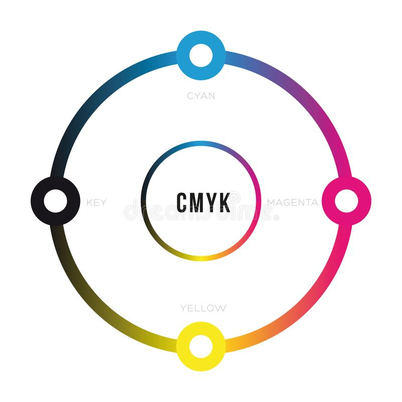 Cercle de concept de couleur de CMYK illustration de vecteur