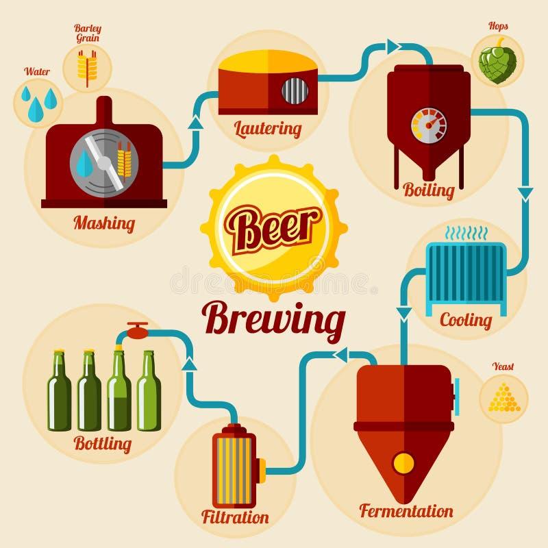 Cerveza que elabora infographic de proceso En estilo plano ilustración del vector