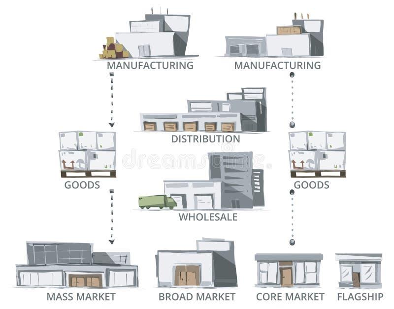 chaîne d'approvisionnements illustration de vecteur