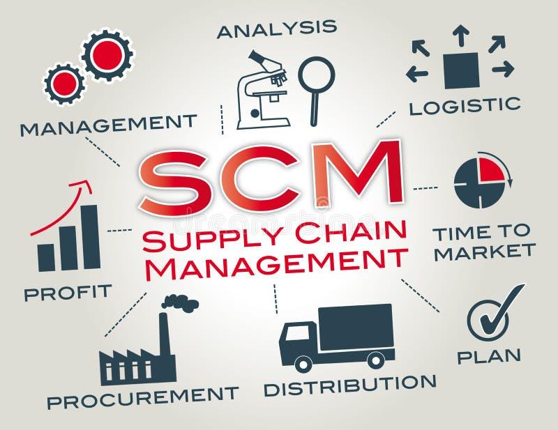 chain administrationsscmtillförsel arkivfoto