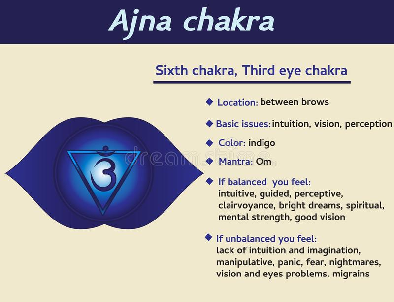 Chakra Ajna infographic Sixth, описание символа chakra сердца и характеристики Информация для йоги kundalini иллюстрация вектора