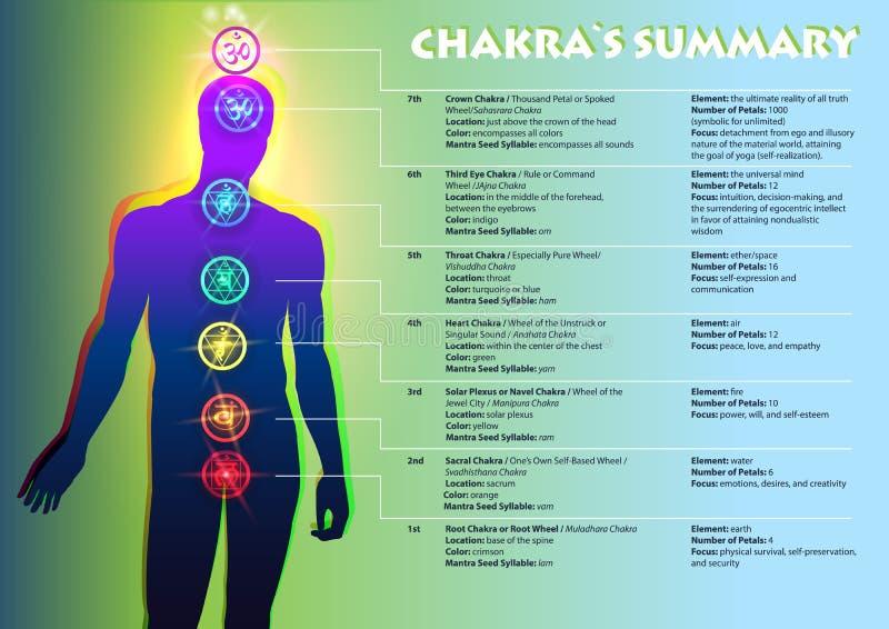 Chakra` s Samenvatting stock illustratie