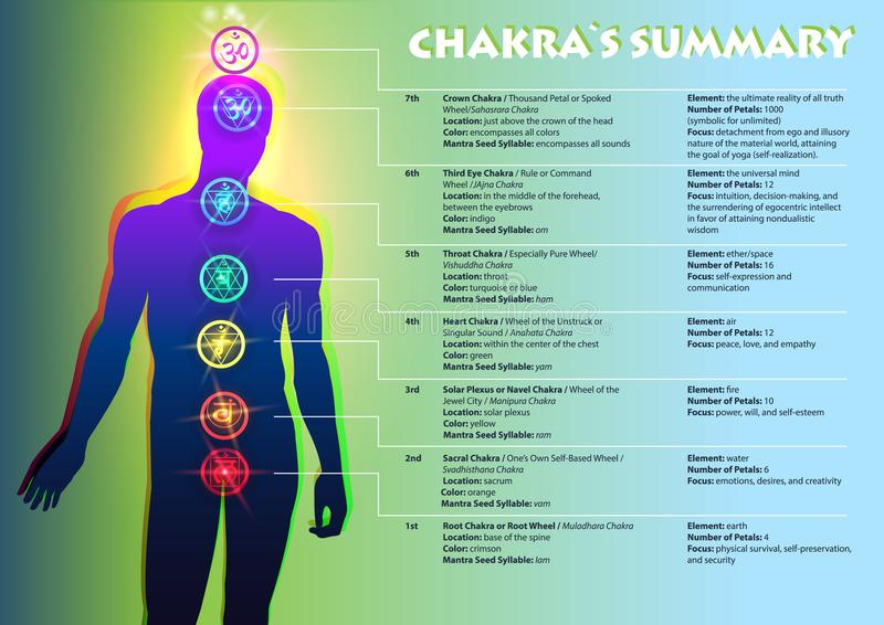Chakra-` s Zusammenfassung stock abbildung