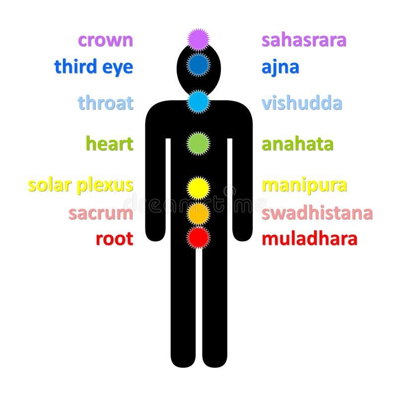 Chakras ilustração royalty free