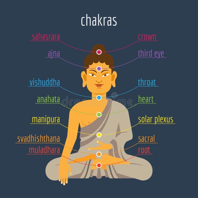 Chakras royalty-vrije illustratie