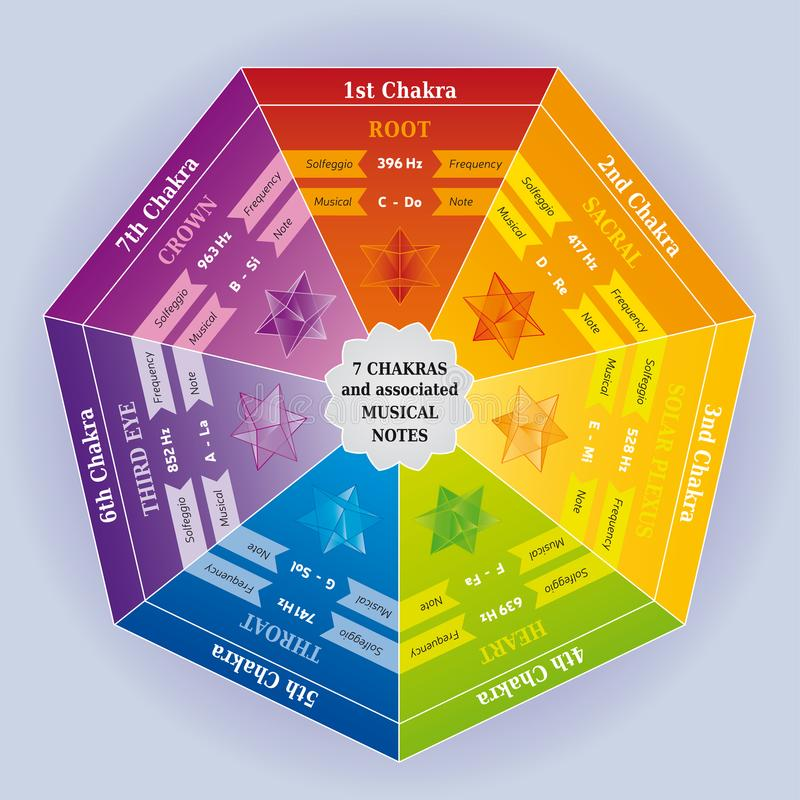7 Chakras Color Chart with associated Musical Notes royalty free illustration