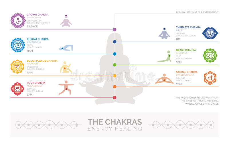 Chakras e cura da energia ilustração stock