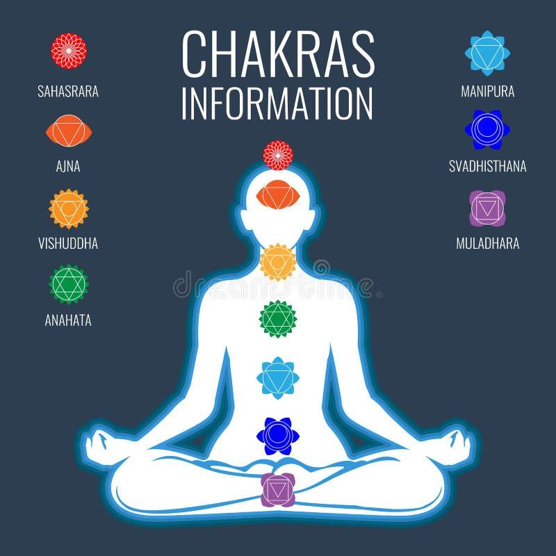 Chakras information och vitmänniskokropp på mörker - blå bakgrund stock illustrationer