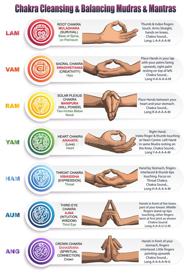 Chakras Mudras & Mantras stock illustratie