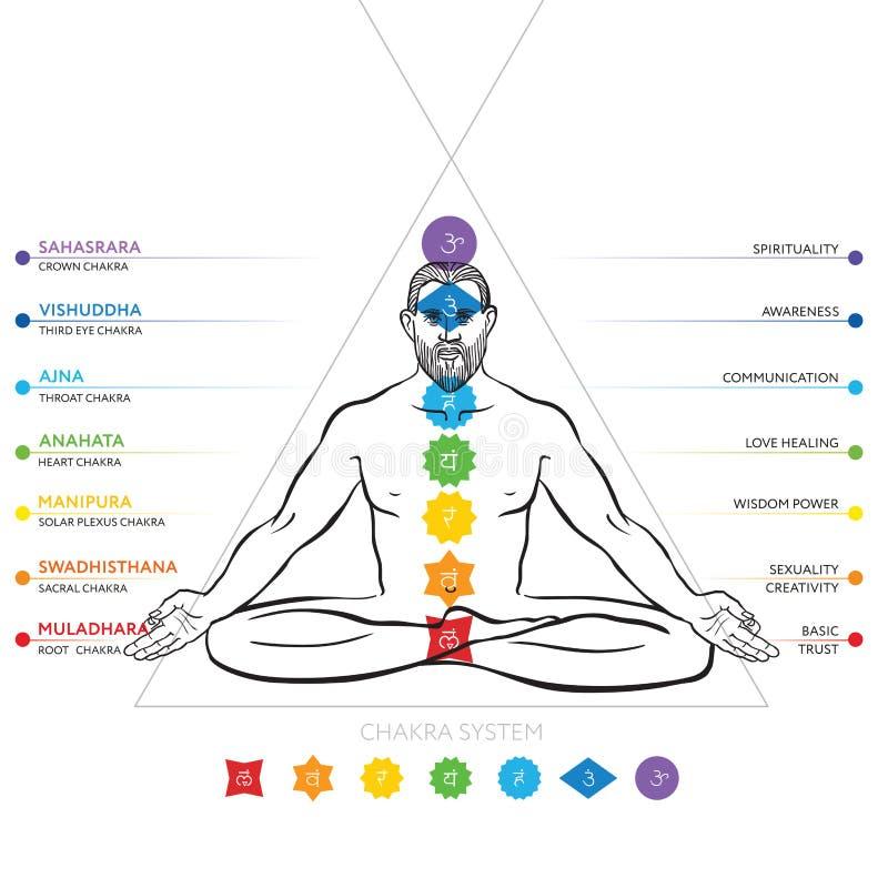 Chakras system av människokroppen - som används i Hinduism, buddism och Ayurveda Man i padmasanaen - lotusblommaasana royaltyfri illustrationer