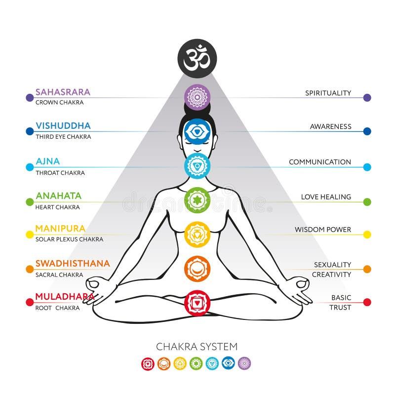 Chakras system of human body - used in Hinduism, Buddhism and Ayurveda. For design, associated with yoga - poster, banner. Vector Sahasrara, Ajna, Vishuddha vector illustration