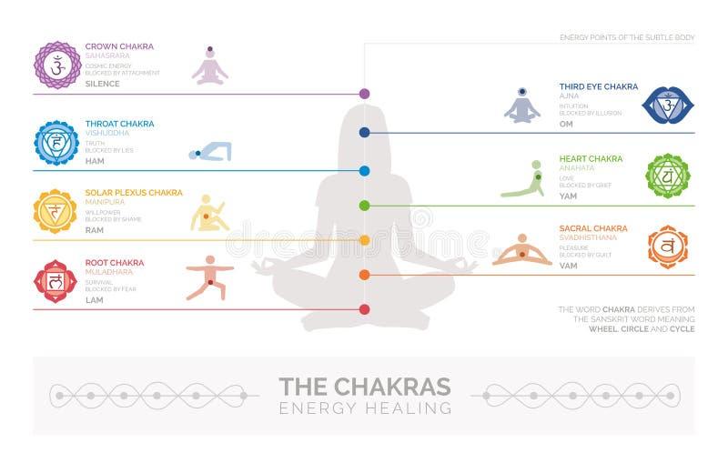 Chakras y cura de la energía stock de ilustración