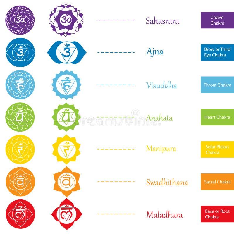 Chakraspictogrammen Het concept chakras in Hindoeïsme, Boeddhisme en Ayurveda wordt gehanteerd die Voor ontwerp, verbonden aan yo royalty-vrije illustratie