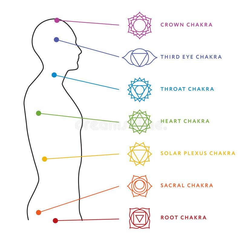 Chakrasysteem van menselijk lichaam Energiecentra stock illustratie