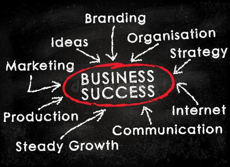 chalkboard biznesowy sukces ilustracji