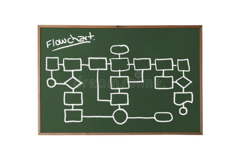 Chalkboard flowchart. Chalkboard with a flowchart stock images