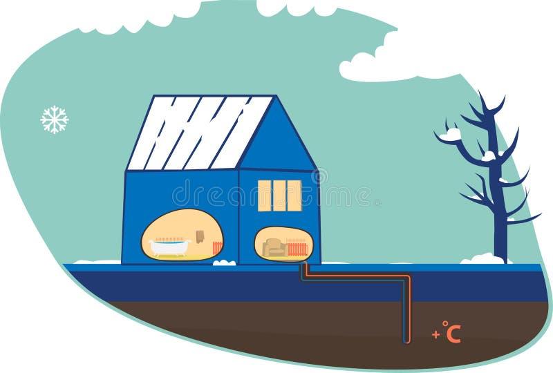 Chambre et pompe à chaleur géothermique illustration de vecteur