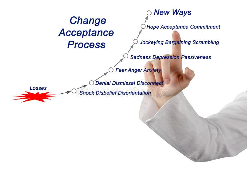Change Acceptance Cycle. Components of Change Acceptance Cycle royalty free stock images