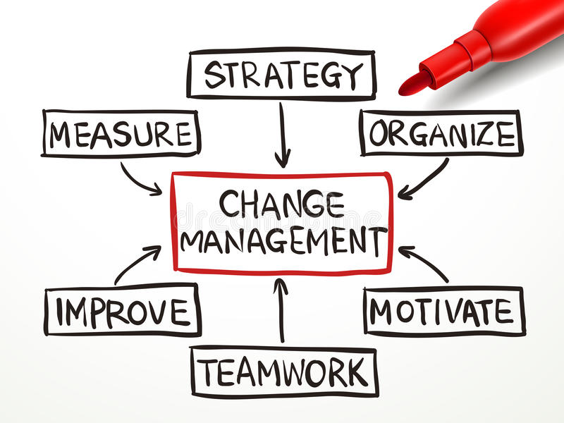 Change management flow chart with red marker. On white paper royalty free illustration