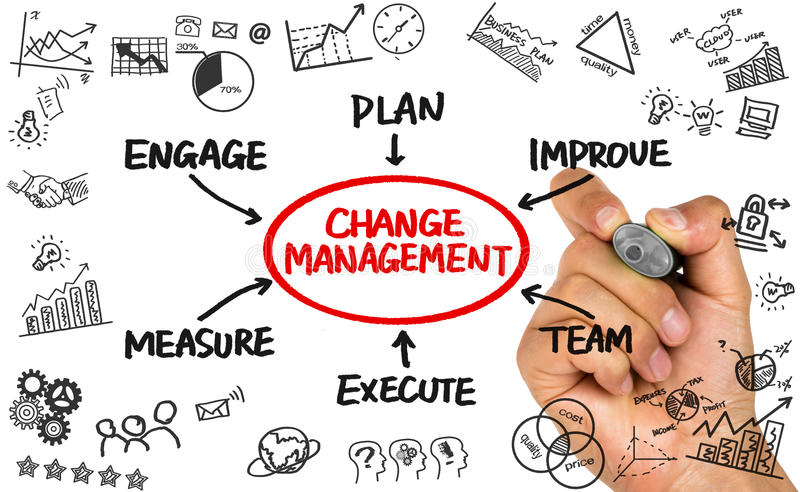 Change management flowchart hand drawing on whiteboard. Change management flowchart concept hand drawing on whiteboard royalty free stock photography