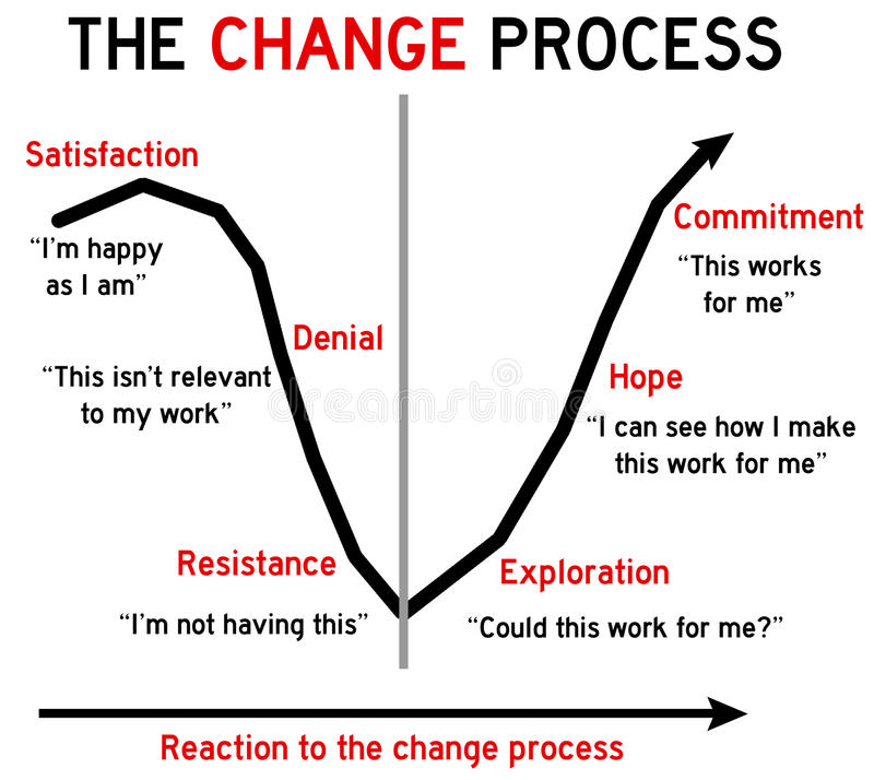 change process Managing change in manufacturing & production facilities 1910119(1) management of change 1) the employer shall establish and implement written procedures to.