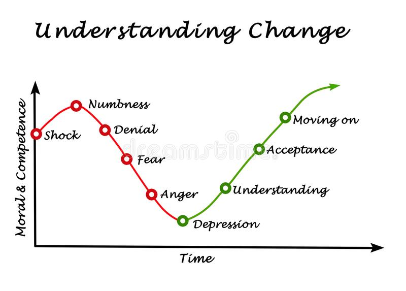 Changement de compréhension illustration de vecteur