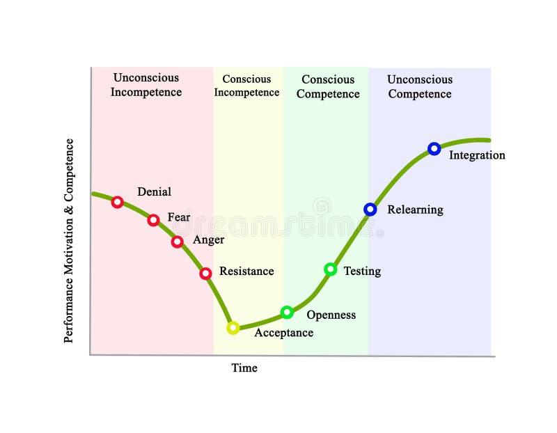 Changements psychologiques illustration de vecteur