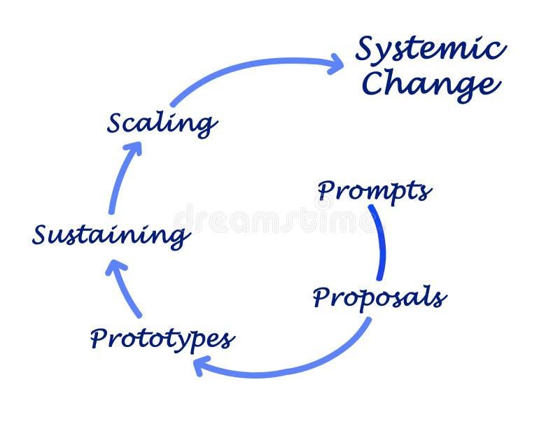 Changements systémiques illustration de vecteur