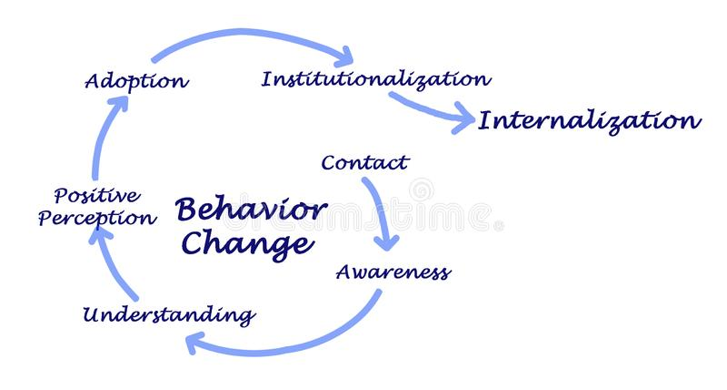 Changes leading to internationalization. Behavior Changes leading to internationalization royalty free illustration