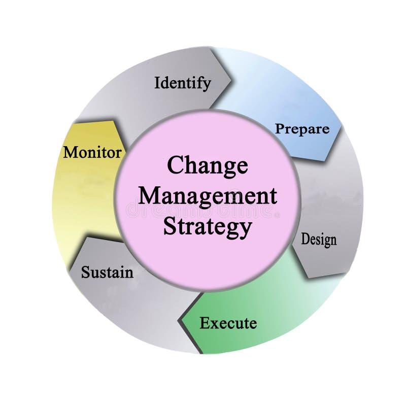 Changez la strat?gie de gestion illustration stock
