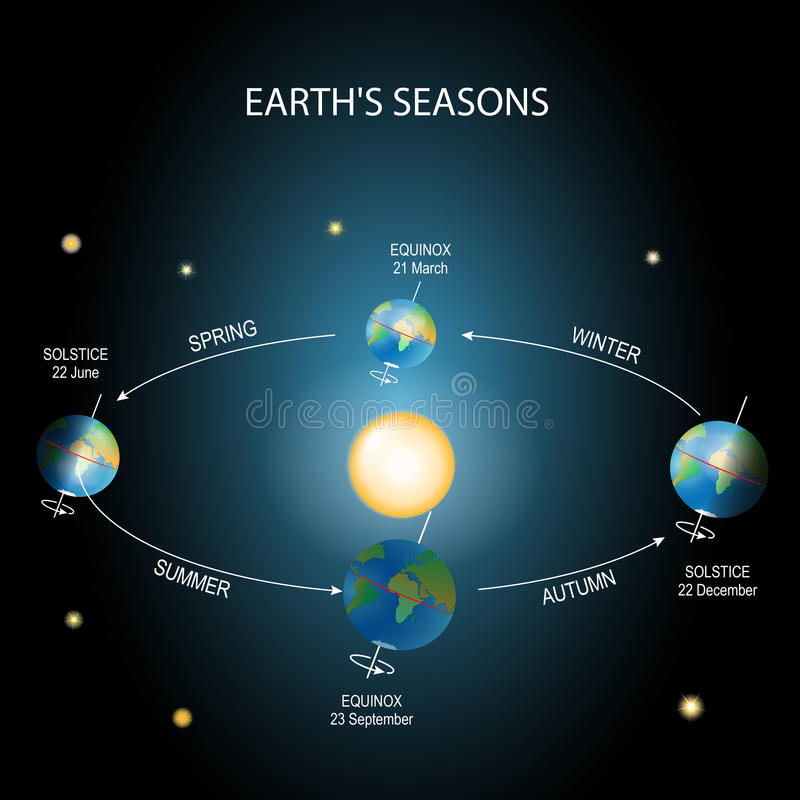 Changing seasons earth rotation stock vector illustration of earth rotation stock vector illustration of equinox globe 95784925 ccuart Image collections