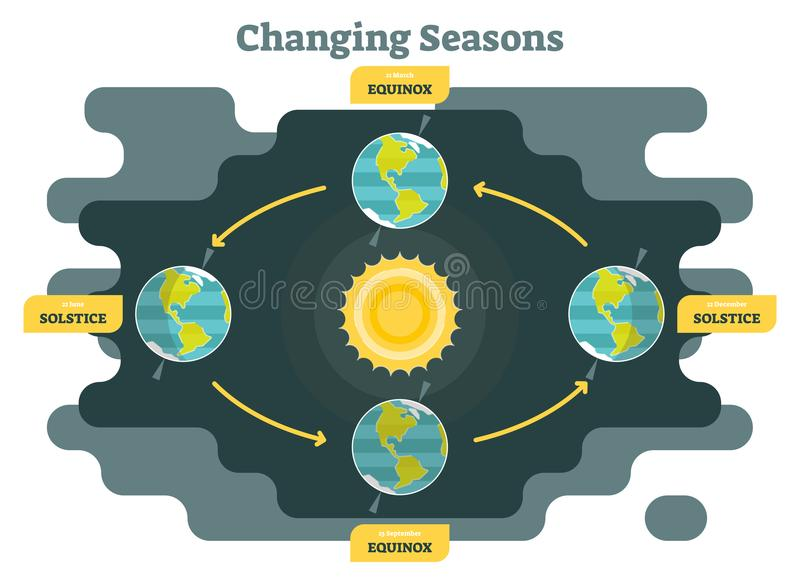 Changing seasons on planet earth diagram, graphic vector illustration with sun and planet earth royalty free illustration