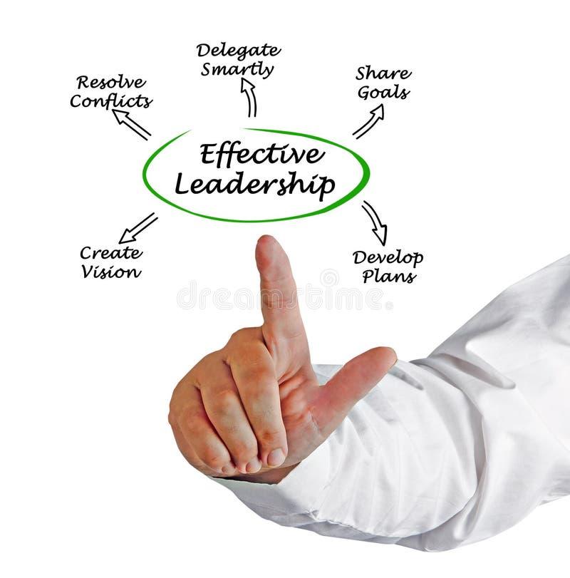 Characteristics of Effective Leadership. Five Characteristics of Effective Leadership royalty free stock photo
