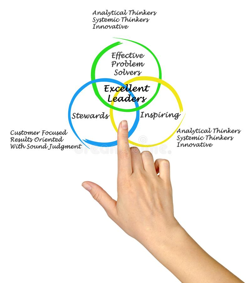 Characteristics of Excellent Leaders. Presenting Characteristics of Excellent Leaders royalty free stock photo