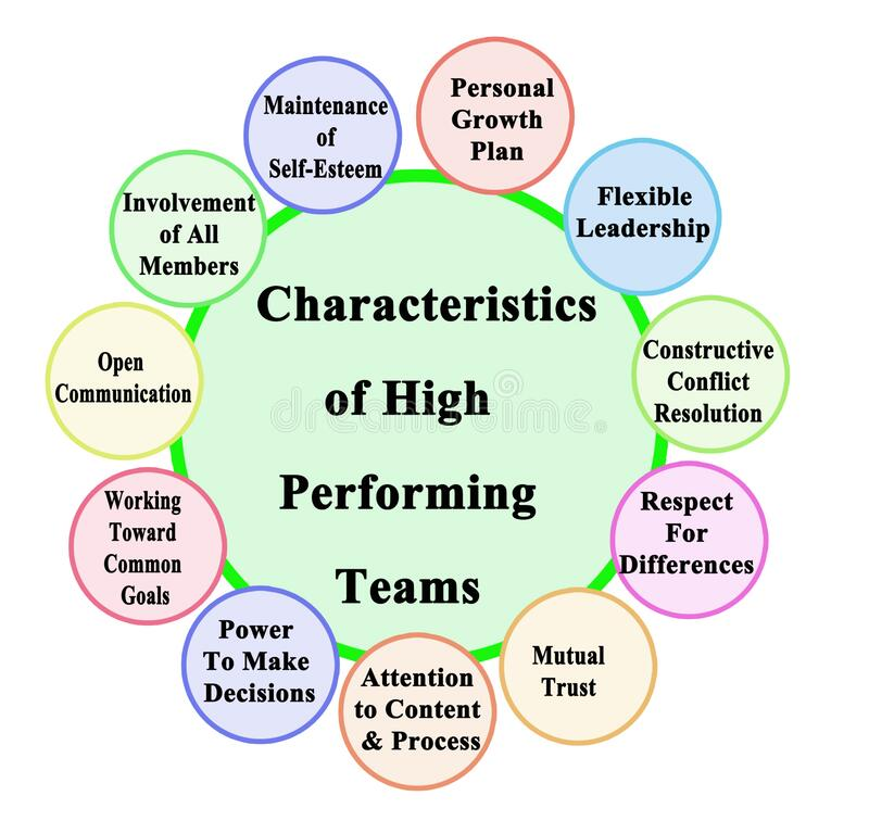 Free Characteristics Of High Performing Teams Stock Images - 197365294