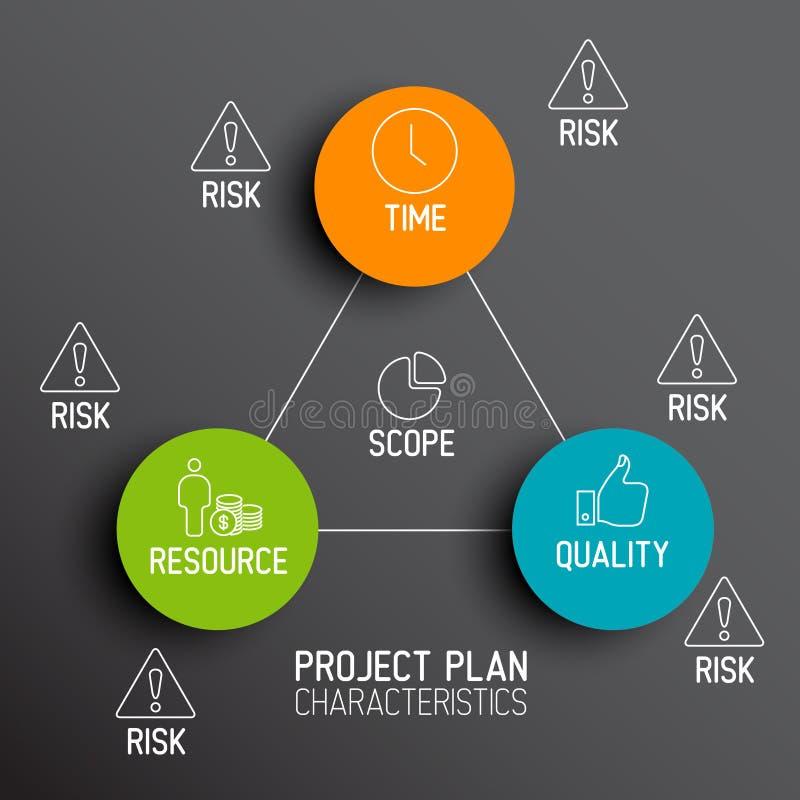 Characteristics of Project Plans - diagram. Characteristics of Project Plans - vector diagram schema stock illustration