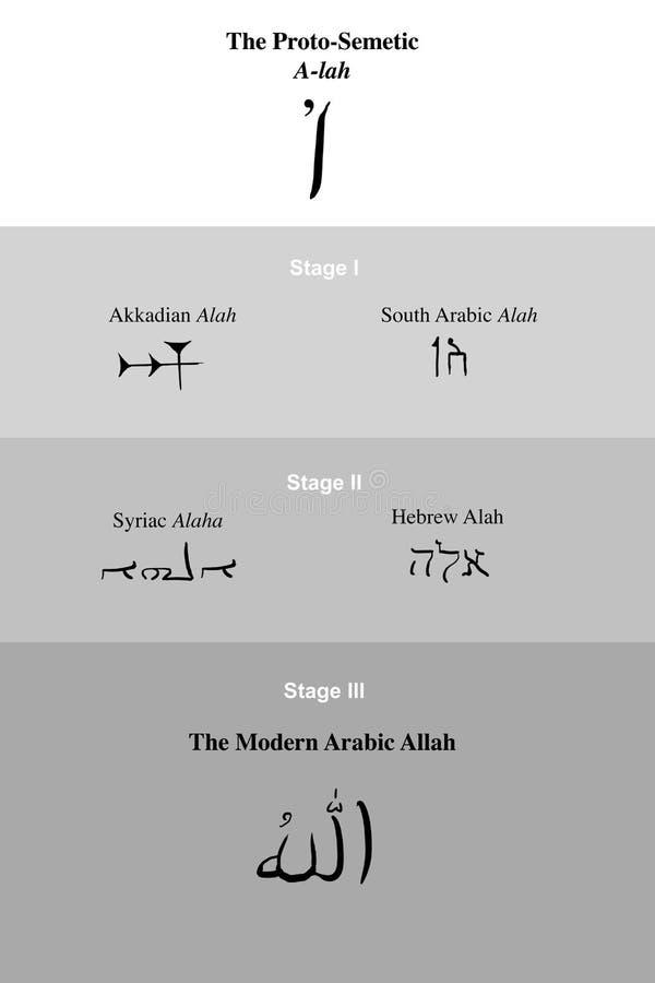 Hebrew Name of God stock illustration  Illustration of