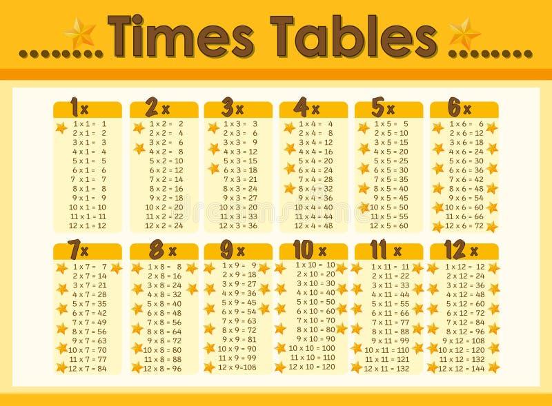 Chart design for times tables. Illustration royalty free illustration