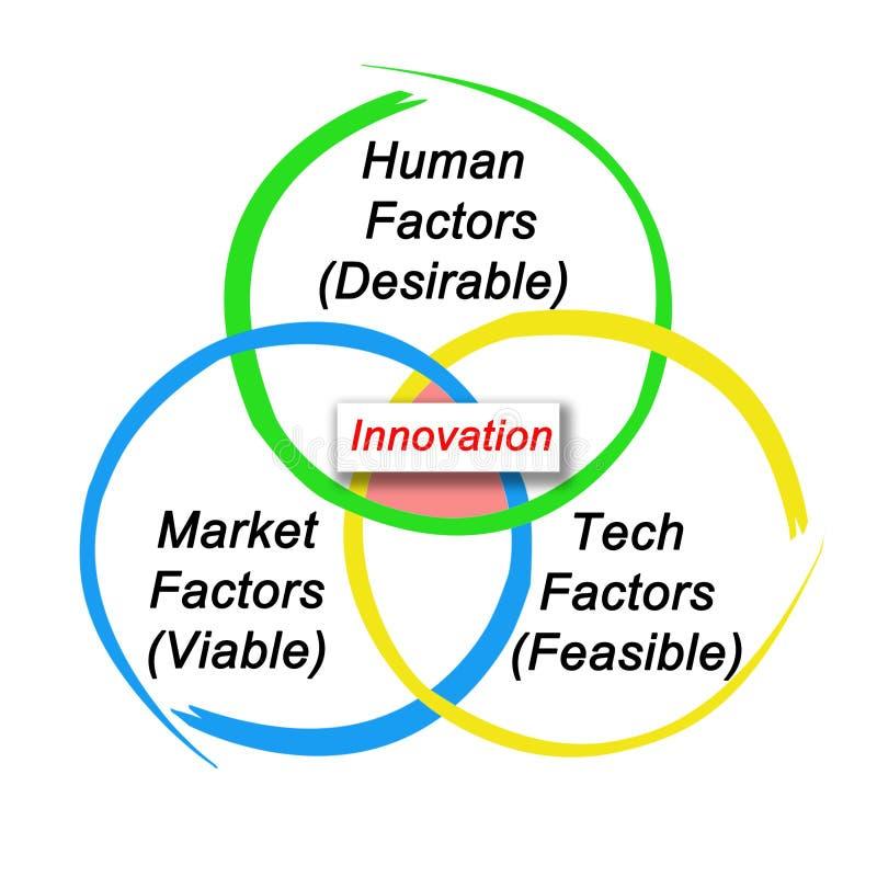 Chaufförer av innovation stock illustrationer
