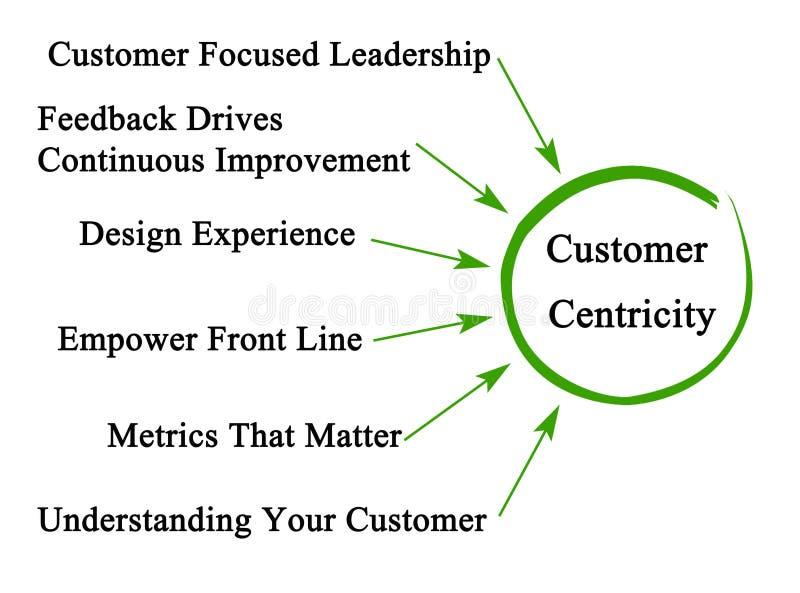 Chaufförer av kunden Centricity vektor illustrationer