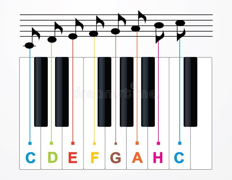 Chaves e notas do piano do vetor ilustração royalty free