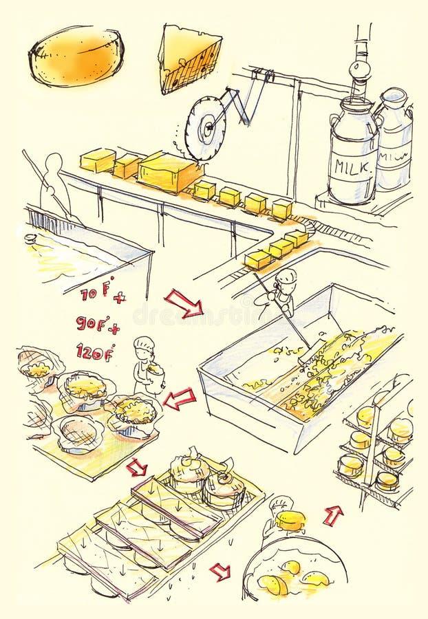 Cheese factory illustration royalty free illustration